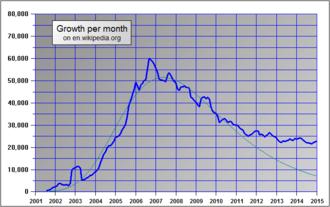 De Groei Van het Aantal Artikelen in Het Engels Wikipedia voldaan Een maximum rond 2007