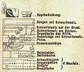 Erklärung der Farbdarstellung der Uniformen, Husaren - Kolpak und Attila, Die Uniformen der deutschen Armee, Ruhl, Tafel 3.jpg