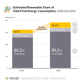 Estimated Renewable Share of Total Final Energy Consumption (TFEC) 2009 v. 2019.png