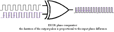 Exor phase comparator.png