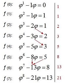 Sucesin de Fibonacci  Wikipedia la enciclopedia libre