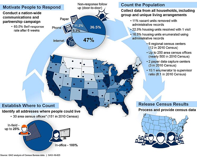 File:Figure 2- Overview of the Census Bureau's Plans and Assumptions for the 2020 Census, as of October 6, 2015 (29982933265).jpg