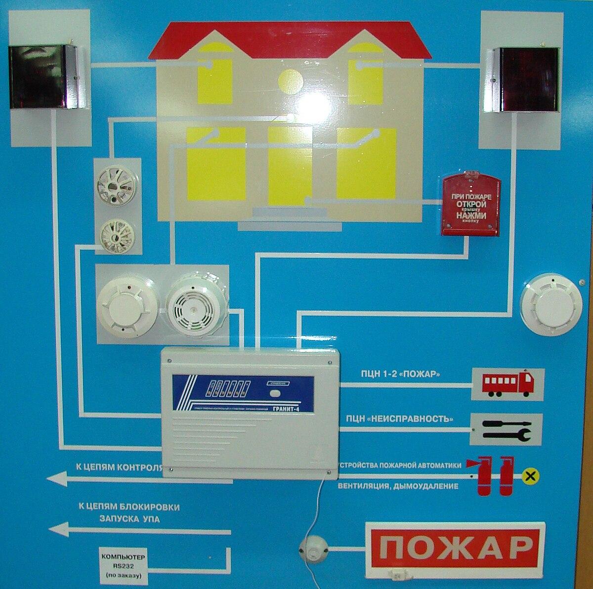Схемы противопожарных систем