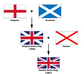 A bandeira do Reino Unido baseia-se nas bandeiras da Inglaterra 99e4340d4c95d