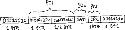 Formato PDU HDLC.png