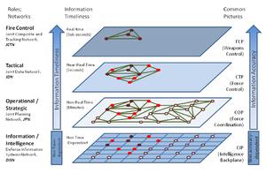 C4Iシステム's relation image