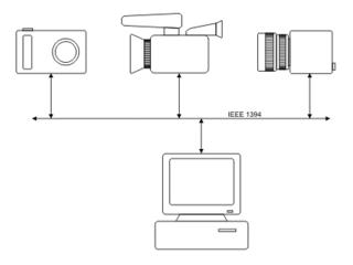 FireWire camera