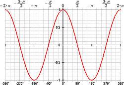 Graf over cosinus.jpg