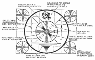 Indian-head test pattern - Indian Head pattern with its elements labeled, describing the use of each element in aligning a black and white analog TV receiver.