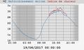 Indice de chaleur dans weewx.png