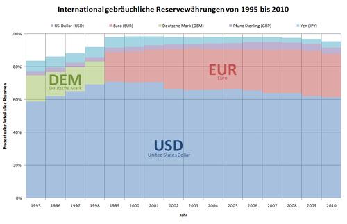 International gebräuchliche Reservewährungen zwischen 1995 und 2010.
