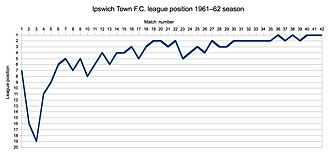 1961–62 Ipswich Town F.C. season - League position during the season