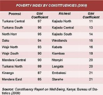 George Saitoti - Kenya Poverty Index by Constituency 2009