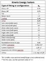 Kinetic Energy Factors (ev).png
