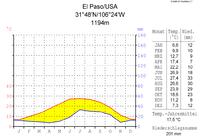 Klimadiagramm-metrisch-deutsch-El Paso-USA.png