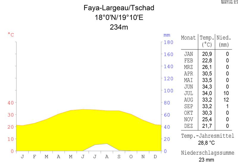 File:Klimadiagramm-metrisch-deutsch-Faya-Largeau.Tschad.png