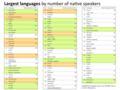Languages and 100K+ Wikipedias.png