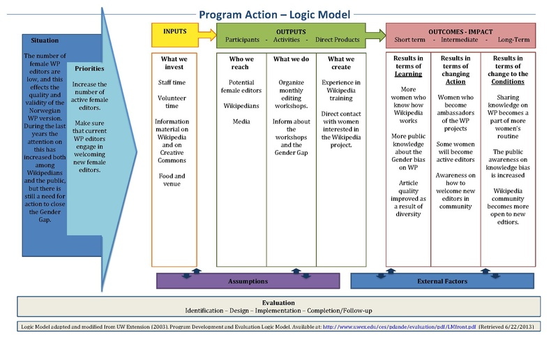 File:Logic Model Gender Gap WMNO 2016-2017.pdf
