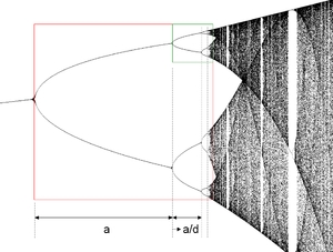 Logistic map bifurcation diagram.png