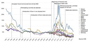 Effect On Interest Rates Edit