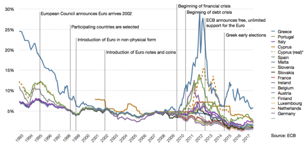 Secondary market yields of government bonds with maturities of close to 10 years Long-term interest rates of eurozone countries since 1993.png