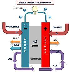Resultado de imagen de pilas de combustible