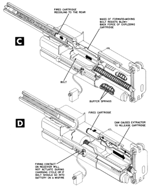 Blowback (firearms) - MK 108 cannon bolt cycle (part II)