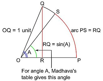 Madhava's sine table - Diagram explaining the meaning of the values in Madhava's table