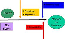 Effects of repression on memory consolidation