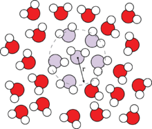 Molecular Simulation/Radial Distribution Functions - Wikibooks, open
