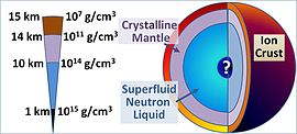 Neutron star cross-section.JPG