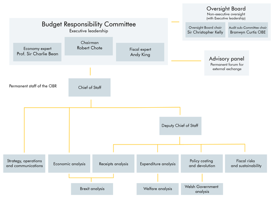 Office for Budget Responsibility - Wikipedia