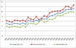 Epidemiology of obesity - Rates of obesity in the Netherlands between 1981 and 2006.