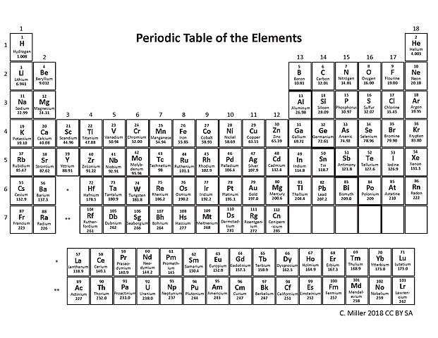 Fileperiodic Table Name Symbol Atomic Number And Massg
