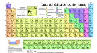 Periodic table wikiversidad.webp