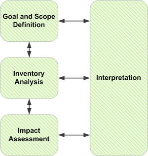 Life-cycle assessment - Illustration of LCA phases