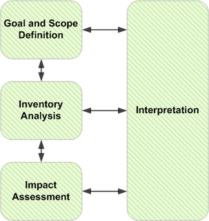 Life-cycle assessment technique to assess environmental impacts associated with all the stages of a products life from raw material extraction through materials processing, manufacture, distribution, use, repair and maintenance, and disposal or recycling