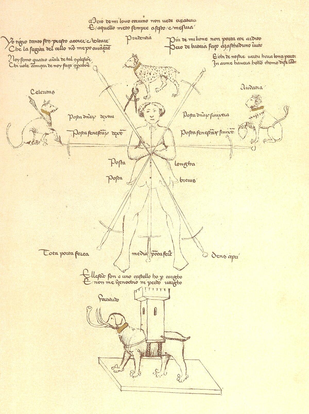 Italian school of swordsmanship - Wikipedia