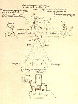 Italian school of swordsmanship - Image: Pisani Dossi Ms. 16r