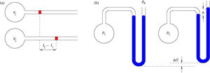 Gas thermometer - Two variants of a gas thermometer