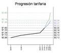 ProgresiónTarifaria070112.png