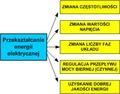 Przekształcanie energii elektrycznej ze względu na cele.tif