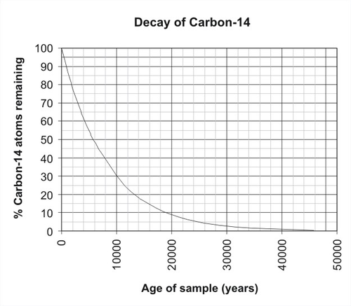 carbon 12 and 14 dating of ancient