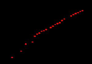 Grafico dell'ammontare del canone televisivo negli ultimi trent'anni.