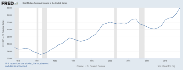 Real Median Personal Income in the United States over time Real Median Personal Income in the United States.png