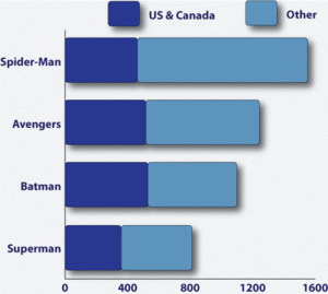 Graph Image Depicting Spider Man As The Leading Superhero In Merchandise Retail S Worldwide 2016