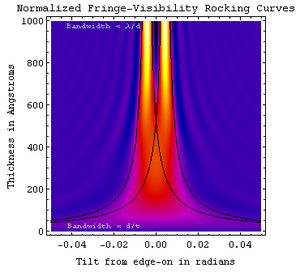 Kikuchi line - Bend contour and lattice fringe visibility as a function of specimen thickness and beam tilt.