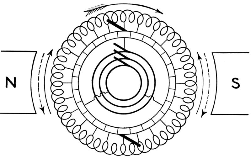 Rotary Converter