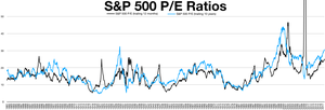 Price–earnings ratio - S&P 500 shiller P/E ratio compared to trailing 12 months P/E ratio