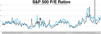 Cyclically adjusted price-to-earnings ratio - S&P 500 shiller P/E ratio compared to trailing 12 months P/E ratio